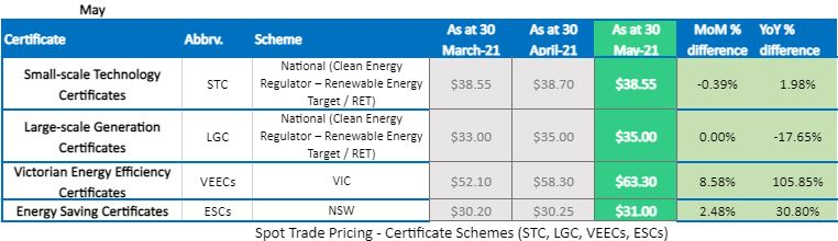 Environmental Certificate Pricing: March to May 2021